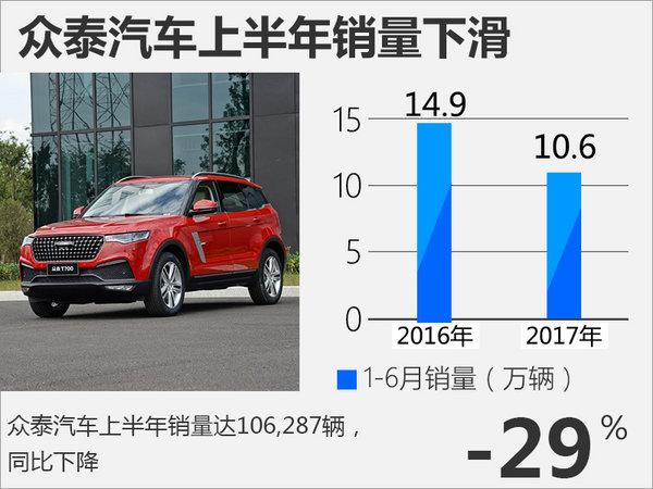 众泰汽车上半年销量下滑29% 电动车逆势增长-图2