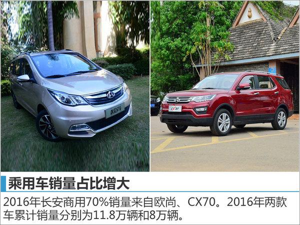 长安欧尚冲击65万辆销量 将推MPV等5车高清图片