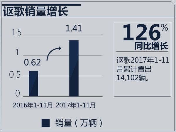 讴歌1-11月销量大涨126% 多款车型将在华国产-图2