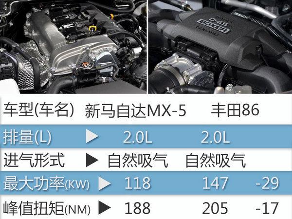 马自达平民双门跑车将引入 预计25万起售-图5