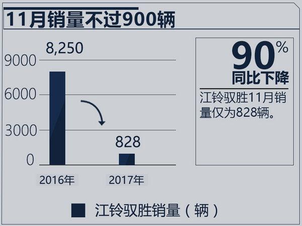 江铃驭胜经历销量五连跌 11月同比下降近90%-图2