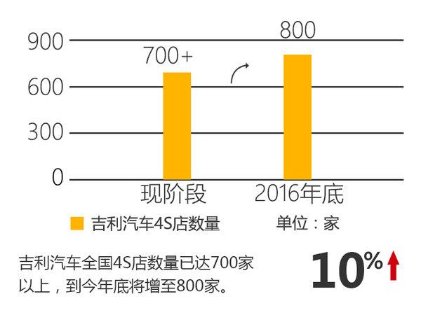 吉利汽车销量同比大涨 产品/产能双提升-图1