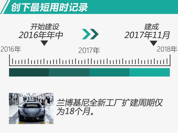 兰博基尼2017年在华销量增速20%-图5