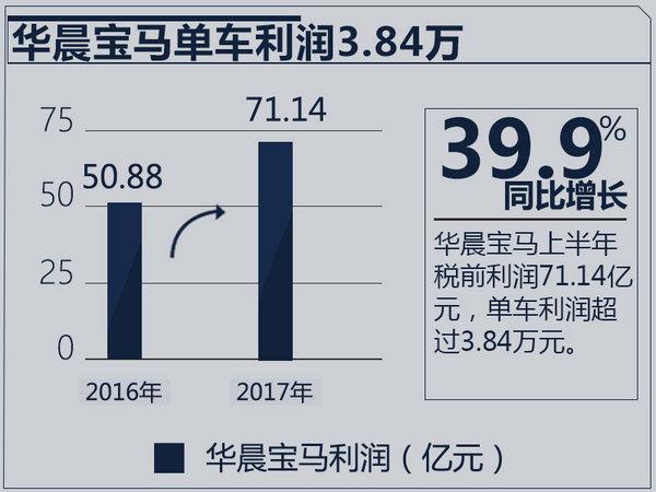 宝马新一代5系销量下滑47.5% 幕后原因揭秘!-图4
