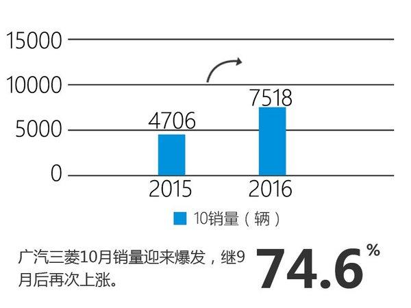 欧蓝德带动销量  广汽三菱涨幅超7成-图-图2