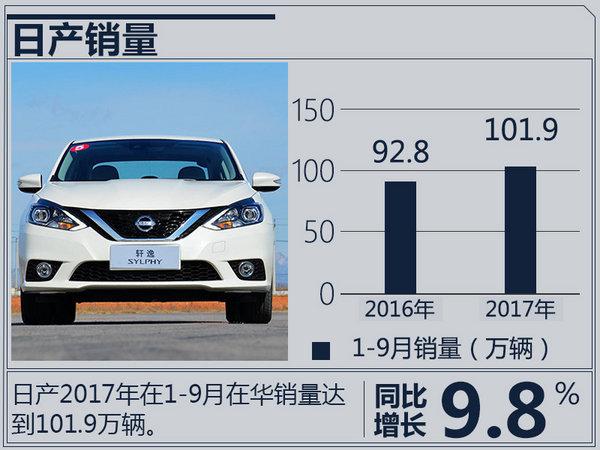 日系3大车企9月销量 日产重夺冠军 本田步步紧逼-图4