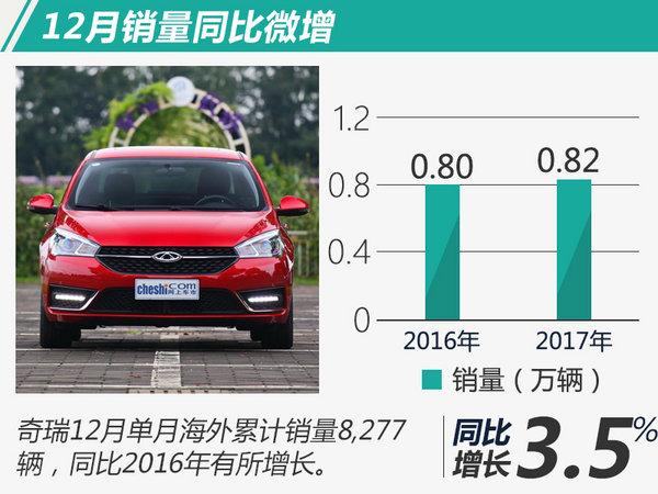 奇瑞2017年海外销量增22.3% 累计出口超130万辆-图3