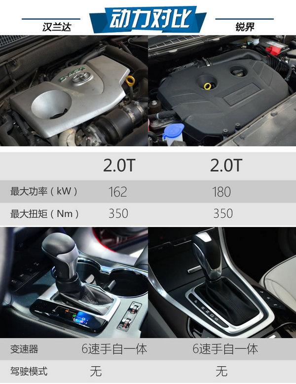 常青老树/国产新锐 丰田汉兰达PK福特锐界-图1