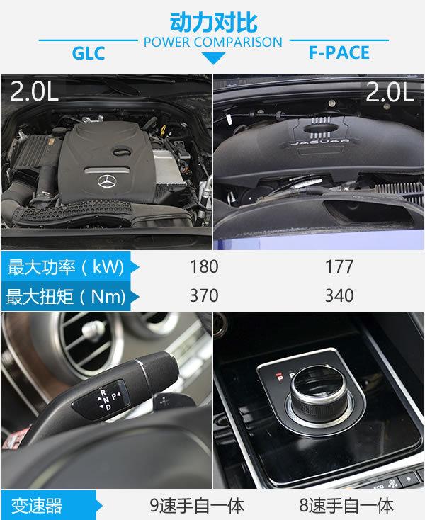 钱该怎么花? 奔驰GLC 300对比捷豹F-PACE-图4