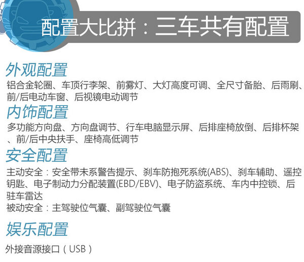海马S5/长安CS75/宝骏560 同级车型你买谁-图10