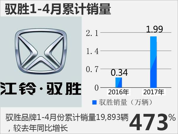 江铃驭胜四月销量大涨888% 投百亿增新车-图1