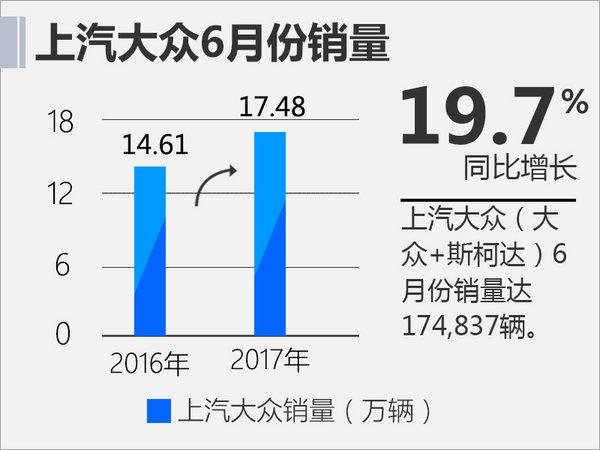 上汽大众上半年销量位居第一 6月增长近20%-图2