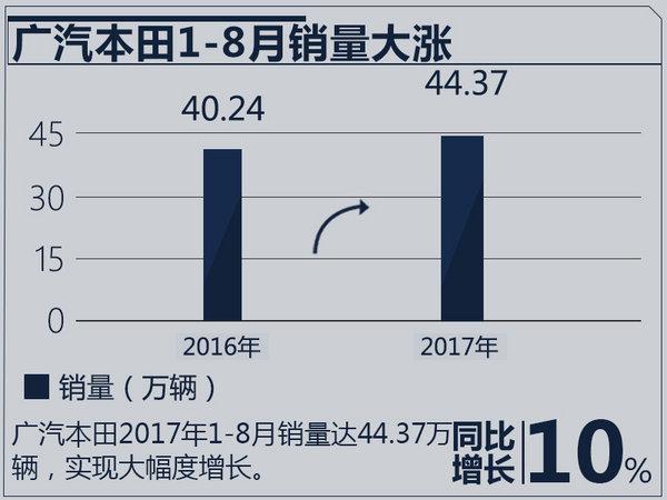 广汽本田1-8月销量突破44万辆 同比增长10.3%-图2