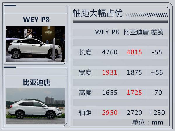 长城WEY P8将于明年4月27日上市 油耗仅2.3L-图3