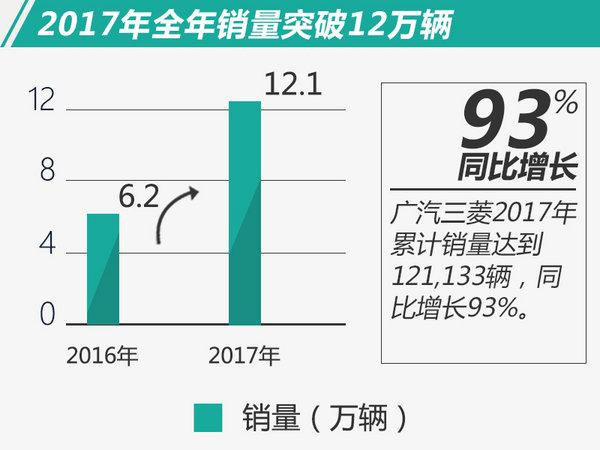 超额完成21%!广汽三菱2017年销量同比大增93%-图1