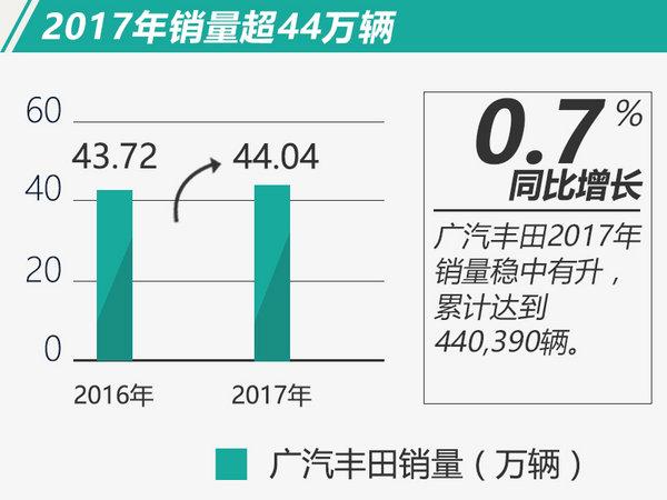 广汽丰田2017年销量突破44万辆 将推全新小SUV-图2