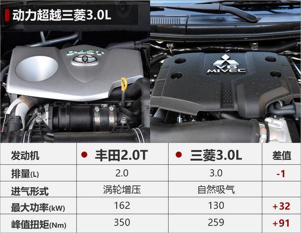 丰田普拉多2.0T年内上市 动力近3.5L引擎-图3