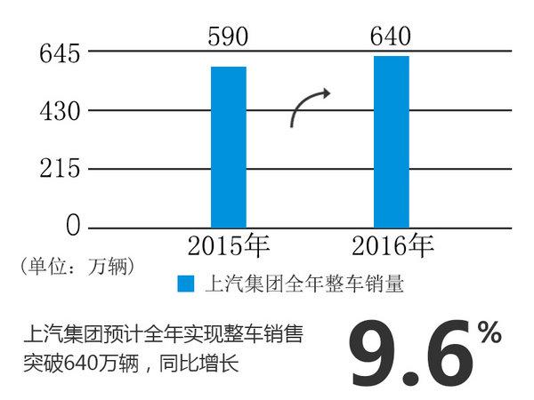 上汽集团销量破640万 自主品牌劲增89%-图2