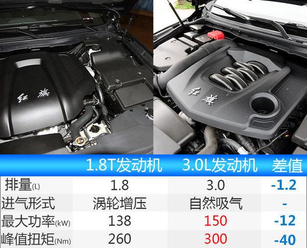 一汽红旗H5今日首发亮相 预计20万起售-图4