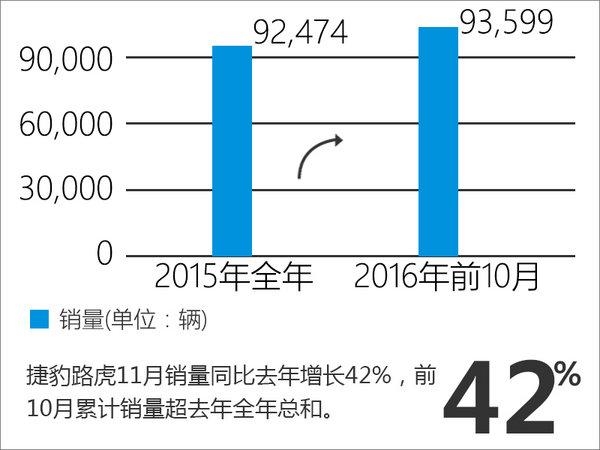 捷豹路虎销量增五成 累计销量超去年全年-图2