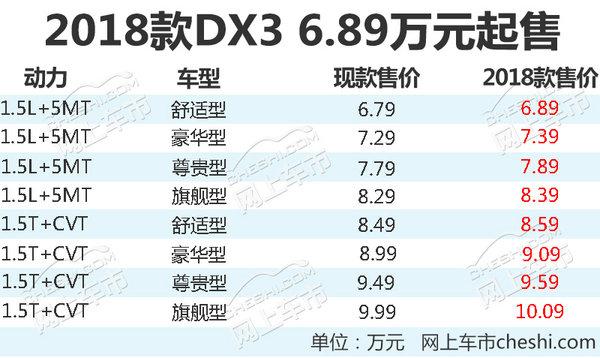东南2018款DX3增10项配置 全系涨价1000元-图2