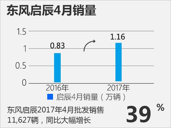 东风启辰MPV将增至3款 实现大中小全面覆盖-图2