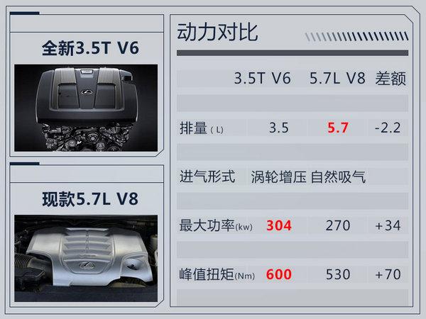 """雷克萨斯新LX""""表情""""更凶悍 搭3.5T双增压+10AT-图5"""