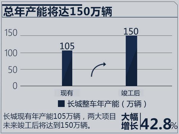 长城汽车年产能大增超42% WEY 4S店突破百家-图1