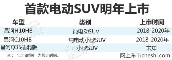 昌河布局10万辆电动车年产能 将推出3款SUV-图1