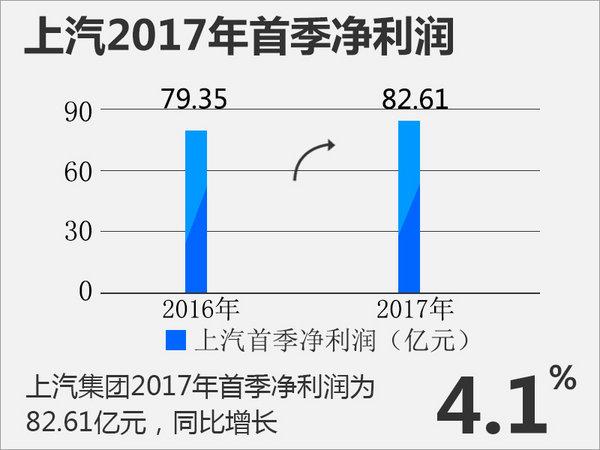 上汽集团首季销量破165万辆 盈利超82亿元-图2