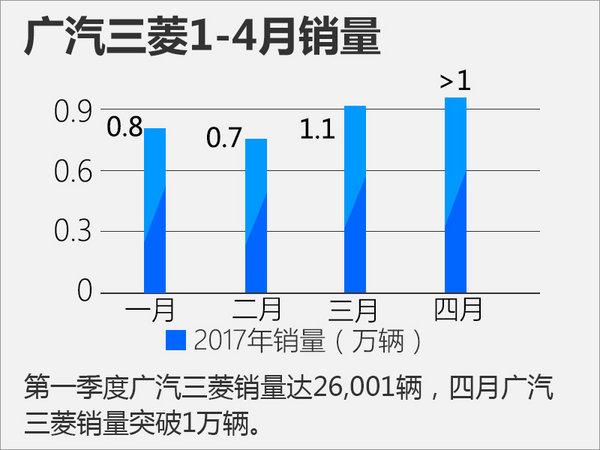 国产车型发力 广汽三菱连续两月销量破万-图1