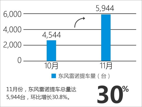 东风雷诺销量大幅增长30% 未来全面发力-图3