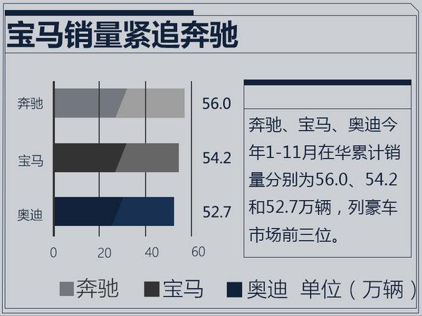 超4倍全球增速!宝马1-11月在华销量大涨14.7%-图1