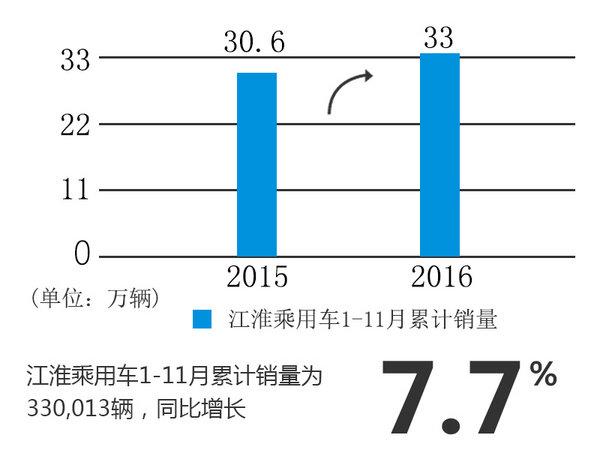 江淮乘用车销量-增速放缓 SUV下滑明显-图2