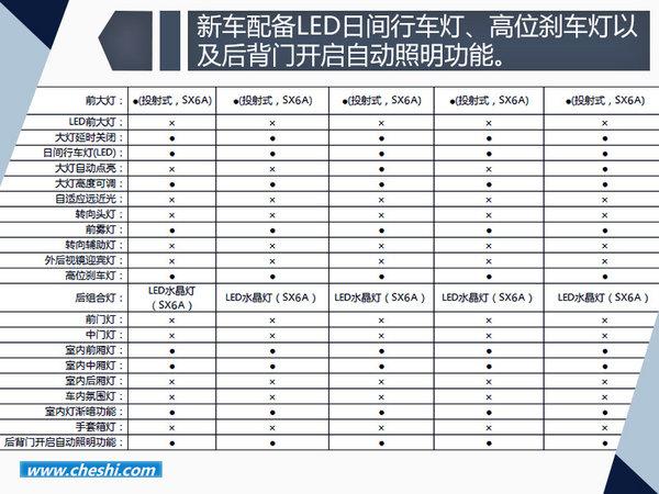 东风风行景逸X6配置首曝光  售8.49-11.29万-图4