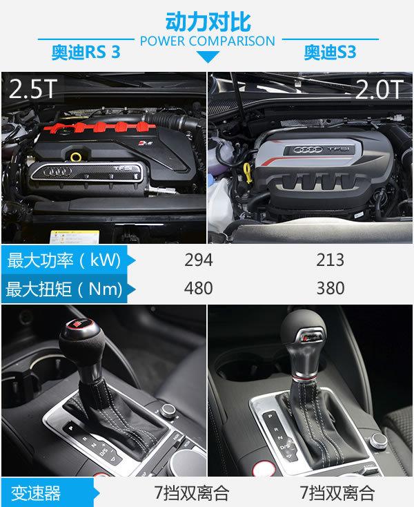 相差16万你会考虑谁?奥迪RS 3对比奥迪S3-图3