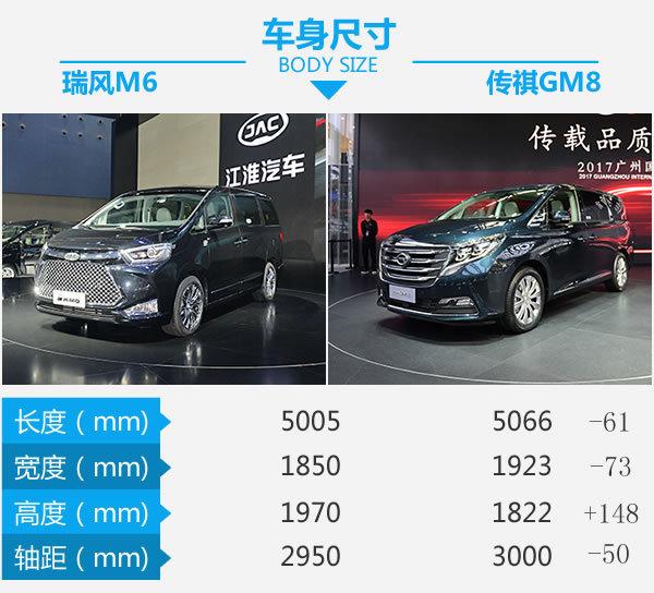 MPV新车硬碰硬 江淮瑞风M6对比广汽传祺GM8-图3