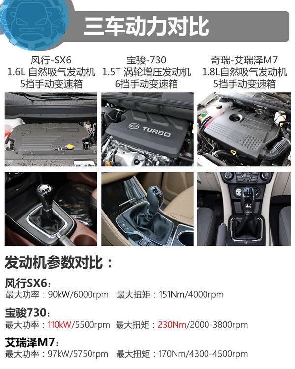 不到九万你买谁 SX6/宝骏730/艾瑞泽M7-图5