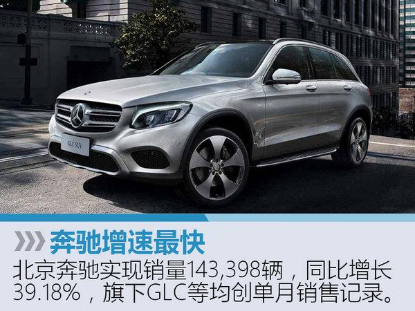 北京汽车上半年销量增14% 奔驰增速最快-图3