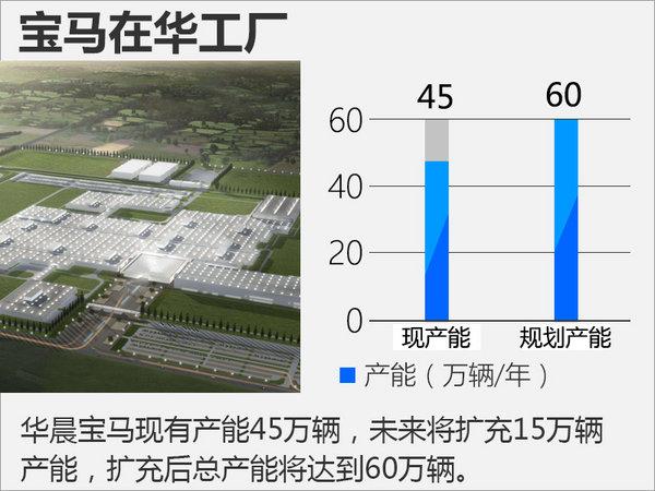 豪华品牌建厂推动国产化 将增87万台新产能-图2