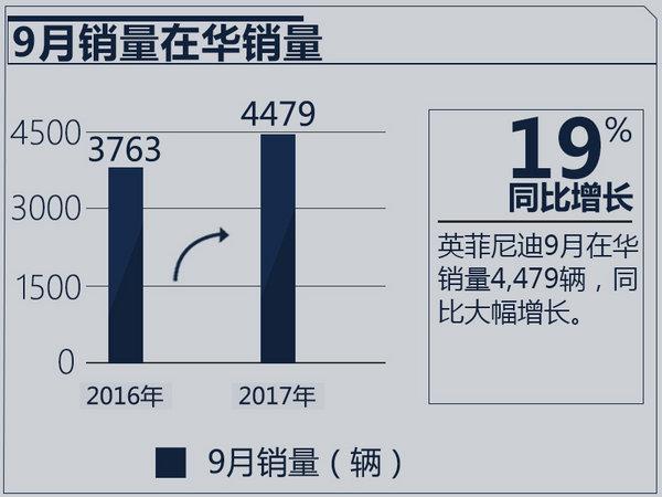 英菲尼迪1-9月销量增16% Q50L加长版下月发布-图3