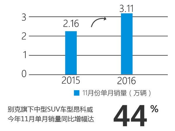 别克截至11月销量破110万 SUV增四成-图2