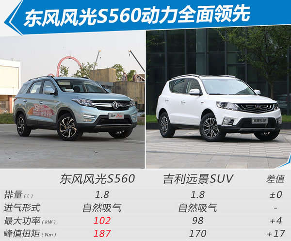 东风风光S560全新SUV正式上市 售XX-XX万元-图2
