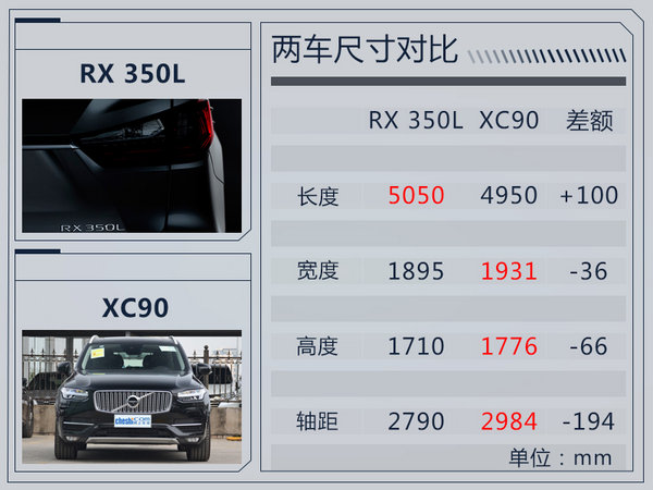 雷克萨斯RX七座版11月28日首发 车身加长160mm-图3