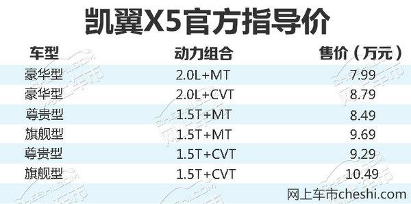 凯翼X5全新SUV正式上市 售7.99-10.49万元-图1