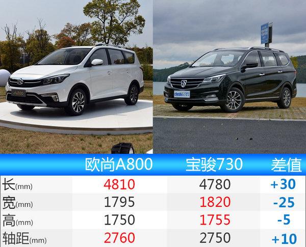 长安欧尚A800正式公布预售价格 6.99万元起-图1