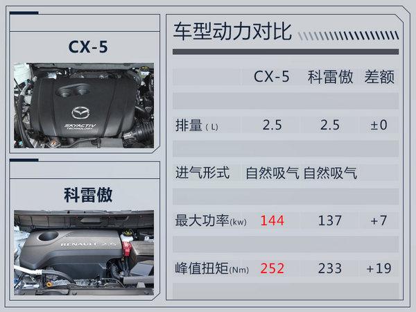 长安马自达全新CX-5外观大改 将于9月正式上市-图4