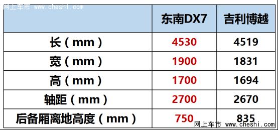 12万级的东南DX7和吉利博越谁更合心意?-图6