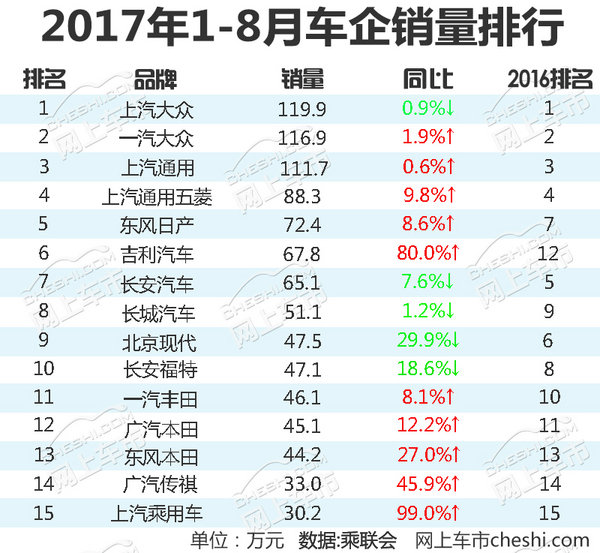 15大汽车企业1-8月销量排名 最大增幅达99%-图1