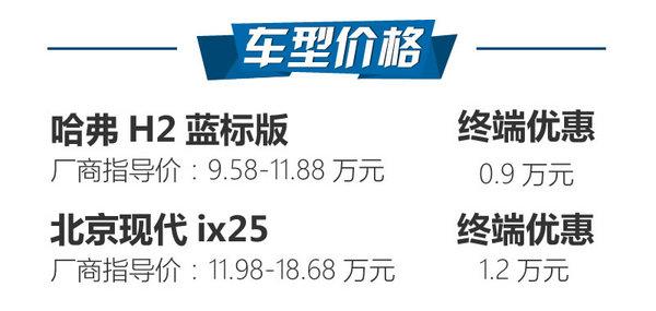 韩系性价比被打脸 哈弗H2对比现代ix25-图2